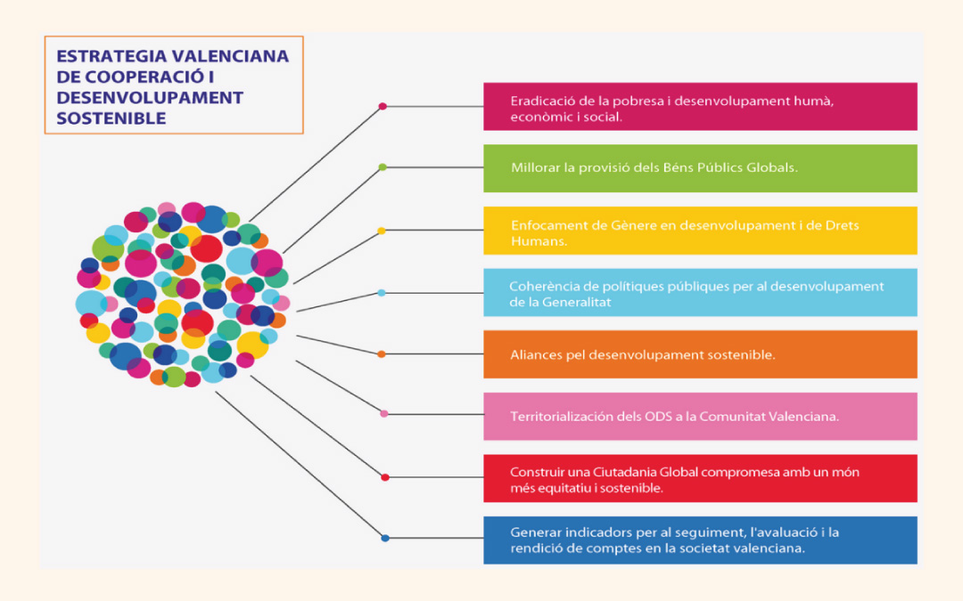 estrategia valenciana de cooperación y desarrollo sostenible