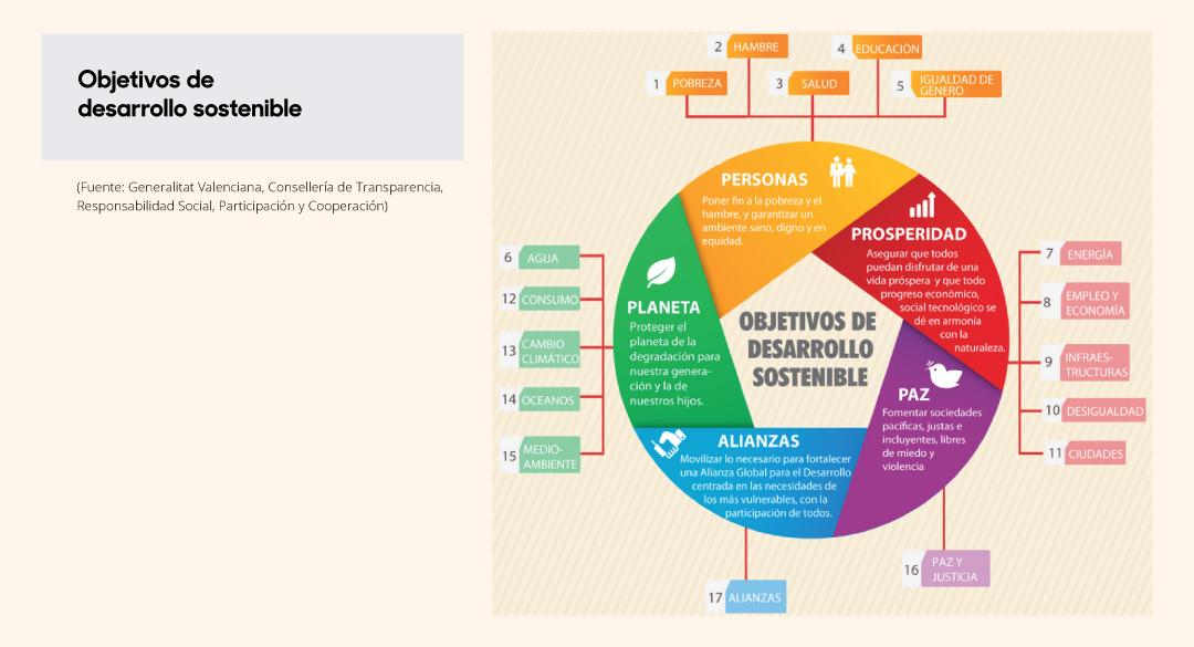 objetivos de desarrollo sostenibl en Comunitat Valenciana